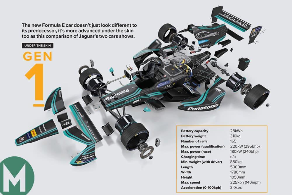 Formula E Gen-1 under the skin