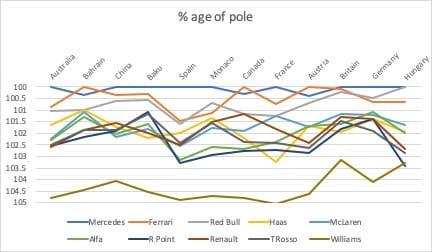 Team-by-team qualifying analysis